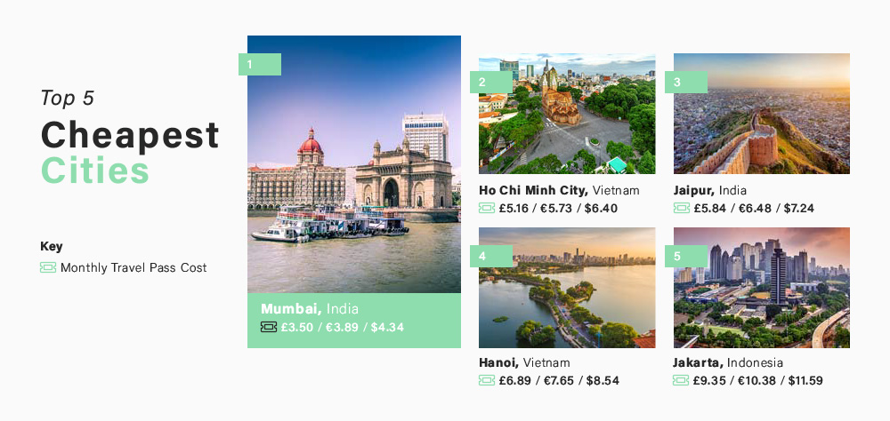 The 5 Cheapest Cities