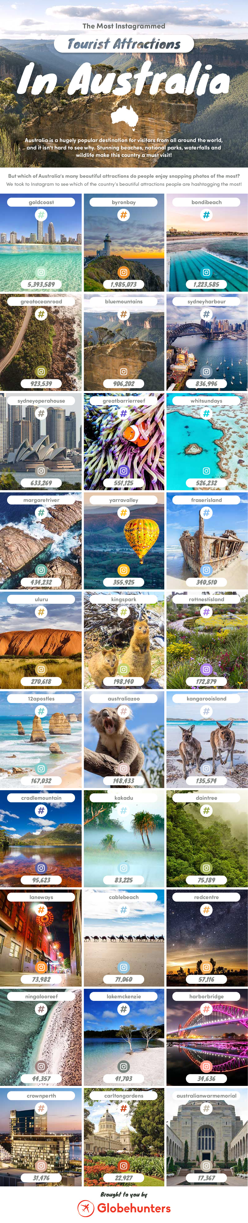 Revealed Australia's Most Instagrammed Tourist Attractions